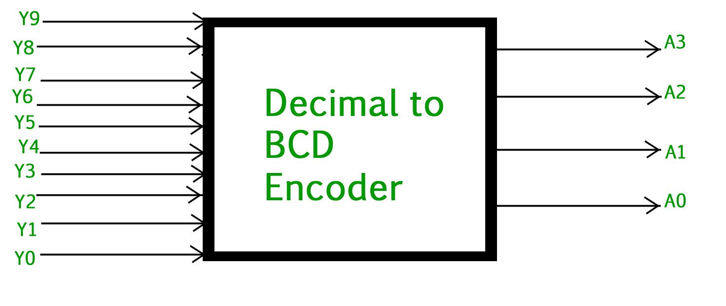 Digital logic | Encoder - GeeksforGeeks