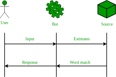 Project Idea | EveMythra Bot - GeeksforGeeks