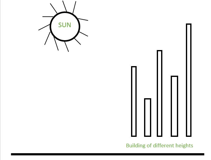 Number Of Buildings Facing The Sun Geeksforgeeks