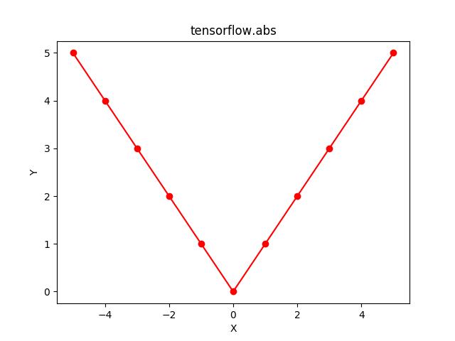 Python   Tensorflow abs() method - GeeksforGeeks