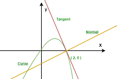 Find Tangent at a given point on the curve - GeeksforGeeks