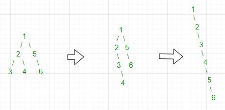 Flatten Binary Tree Example