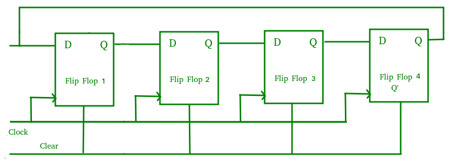 Digital logic shift registers geeksforgeeks the main advantage of johnson counter is that it only needs n number of flip flops compared to the ring counter to circulate a given data to generate a ccuart Images