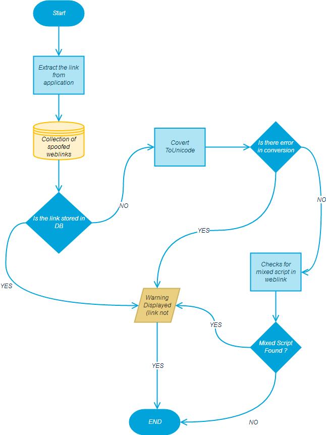 Project Idea | Homograph Attack Warning System (HAWS) - GeeksforGeeks