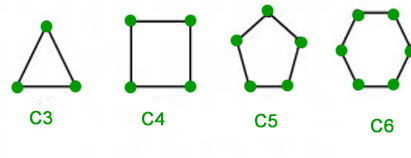 Cycles- C4, C5, C6 and C7