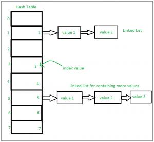 Internal working of Set in Python - GeeksforGeeks