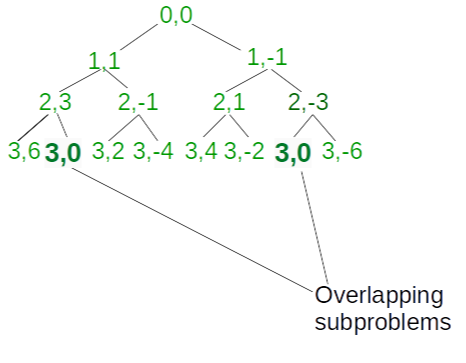 Recursion Tree till index = 3