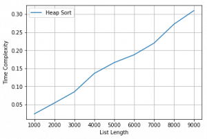 Python Code for time Complexity plot of Heap Sort - GeeksforGeeks