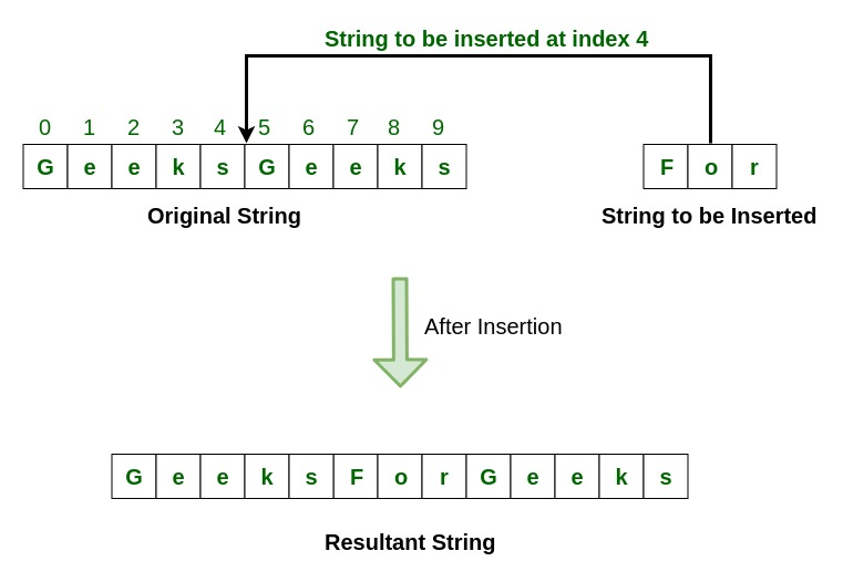 Insert a String into another String in Java - GeeksforGeeks