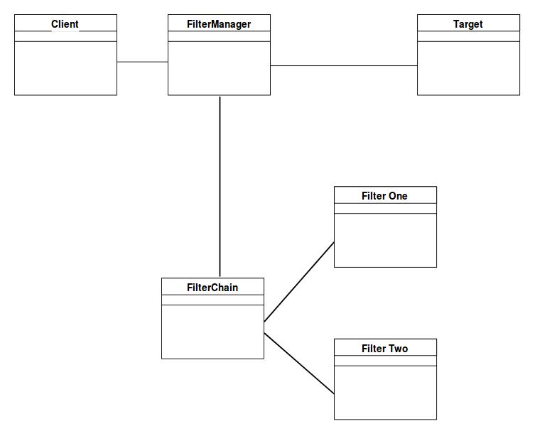 Intercepting Filter Pattern - GeeksforGeeks