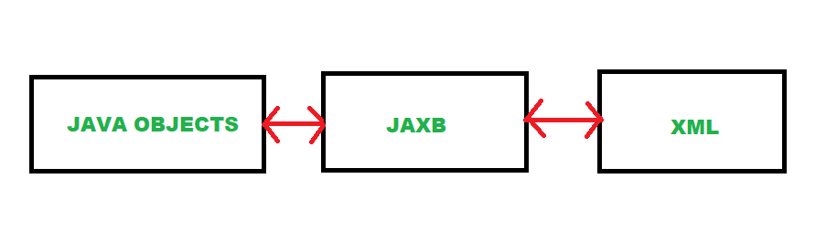 Java Architecture for XML Binding ( JAXB ) | Set-1