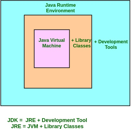 how to install java 1.6 jre jdk in linux
