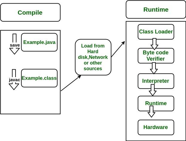 Differences between JDK, JRE and JVM - GeeksforGeeks