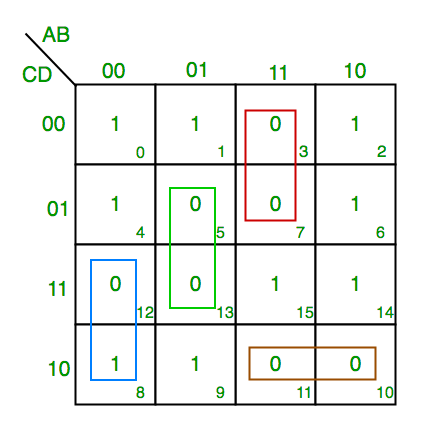 "K-Map (Karnaugh Map) - GeeksforGeeks on bitwise operation, 4 input k map, de morgan's laws, seven segment display k map, digital map, consensus theorem, boolean function, 4x4 k map, binary decision diagram, prime implicants k map, race condition, combinational logic, xor k map, truth table, 5"" variable k map, maurice karnaugh, edward w. veitch, boolean expression, logical graph, full adder k map, boolean algebra, central park map,"