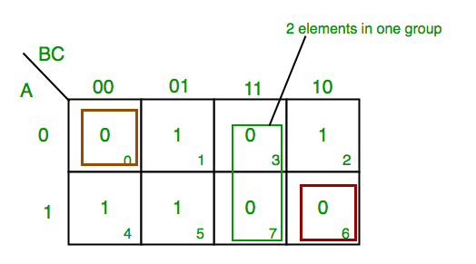 K-Map (Karnaugh Map) - GeeksforGeeks on canonical form, truth table, map record player, digital timing diagram, map plotter, map marker, map gps, boolean function, boolean logic, boolean algebra, map clock, sheffer stroke, map pen, map magnifier, logical conjunction, map services, boolean expression, circuit minimization, bitwise operation, map java, binary decision diagram, map book, map graph, combinational logic, logical disjunction, absorption law, venn diagram, race condition, exclusive or,