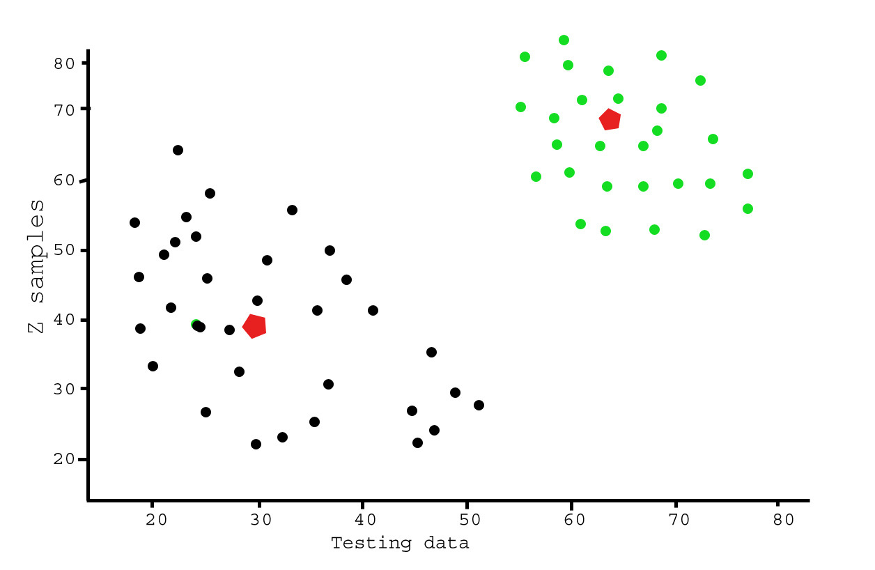 Analysis of test data using K-Means Clustering in Python - GeeksforGeeks
