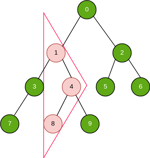 Number of Isosceles triangles in a binary tree - GeeksforGeeks