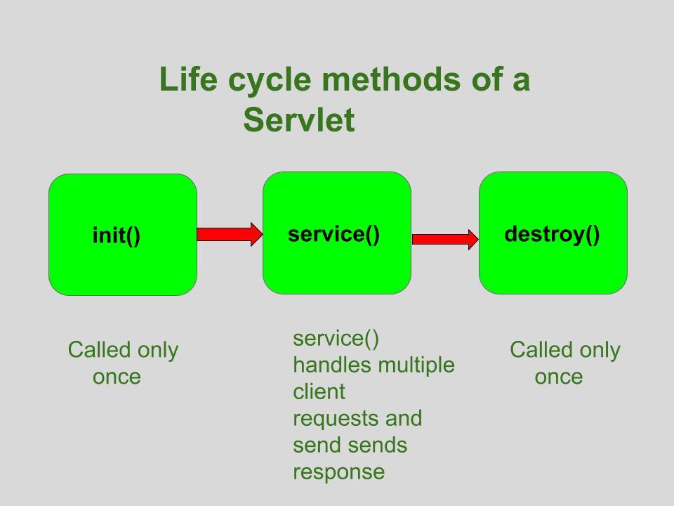 Life Cycle of a Servlet - GeeksforGeeks