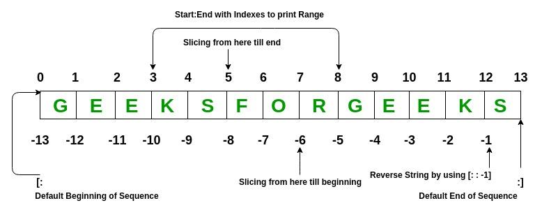 random number sequence generator python