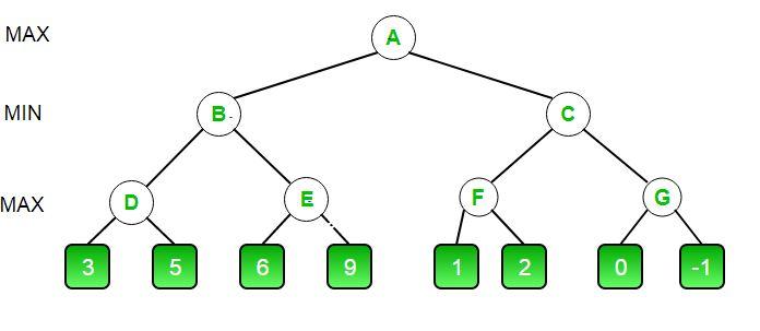 alpha beta pruning code