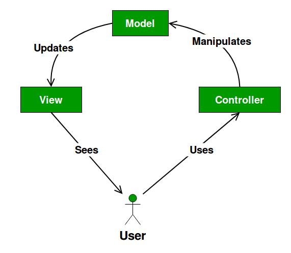 MVC Design Pattern - GeeksforGeeks