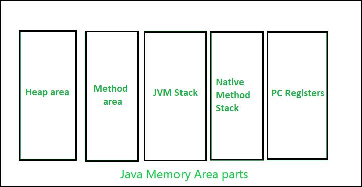 Java Memory Management - GeeksforGeeks