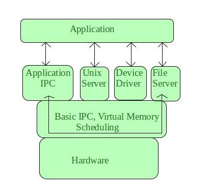 Operating System   Microkernel - GeeksforGeeks