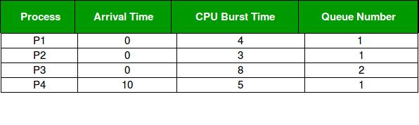 Operating System   Multilevel Queue Scheduling - GeeksforGeeks