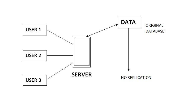 - NOREPLICATION - DBMS | Data Replication – GeeksforGeeks