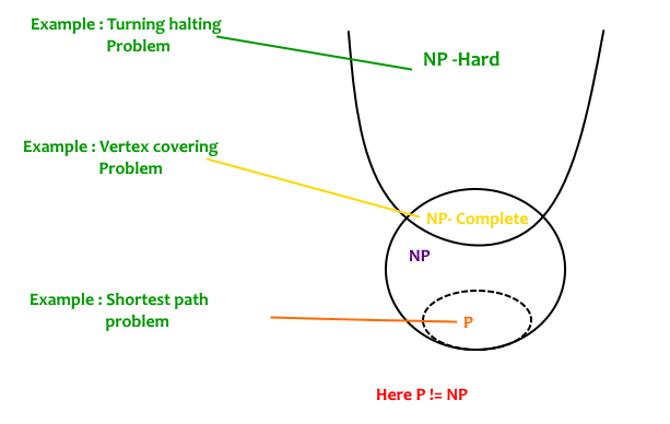 solving np complete problems