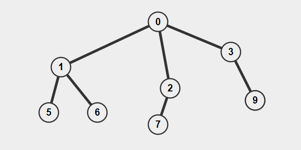 - Nary1 - Height of a generic tree from parent array