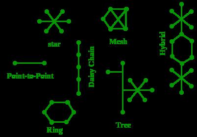 Network-Topology-Diagram