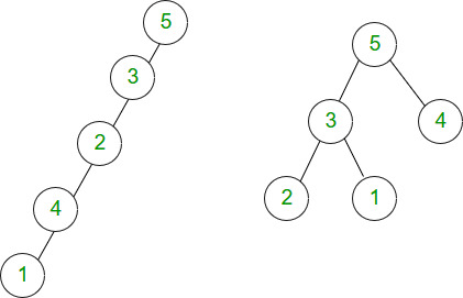 Relationship between number of nodes and height of binary