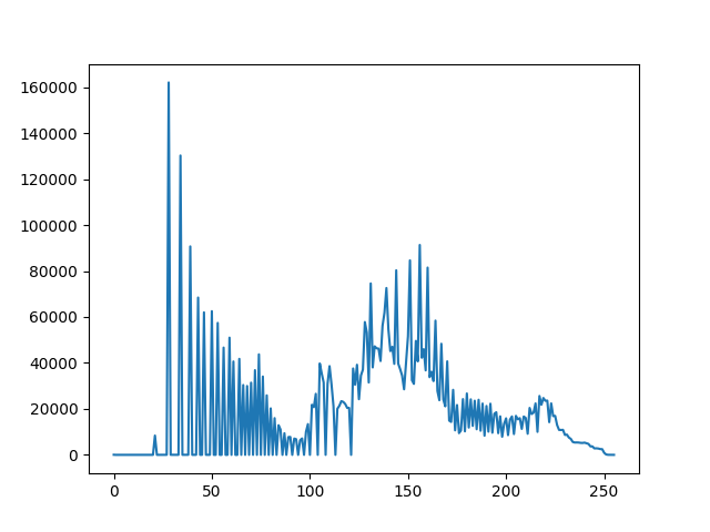 OpenCV Python Program to analyze an image using Histogram