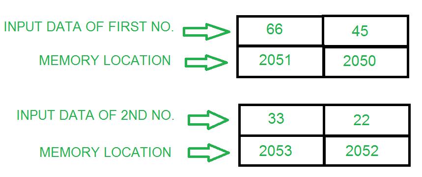 8085 program to add two 16 bit numbers - GeeksforGeeks