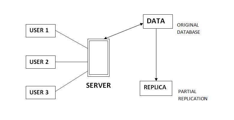 - PARTIAL - DBMS | Data Replication – GeeksforGeeks