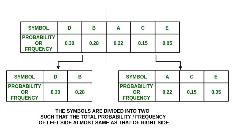 Shannon-Fano Algorithm for Data Compression - GeeksforGeeks