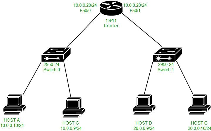 Computer Network | Packet flow in different network - GeeksforGeeks