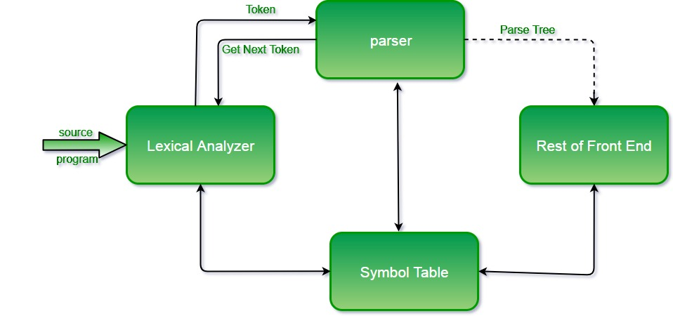 position of parser
