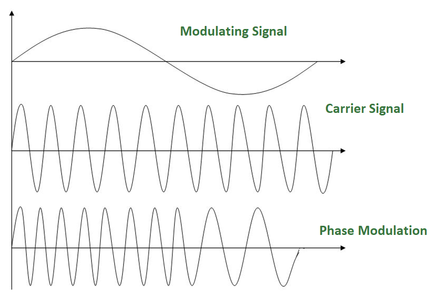 Digital Electronics | Analog to Analog Conversion (Modulation