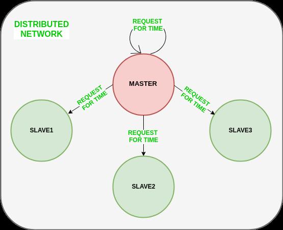 Distributed Multiple Description Coding: Principles, Algorithms and Systems