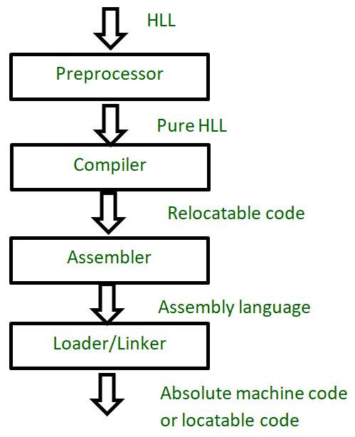 How a Preprocessor works in C? - GeeksforGeeks