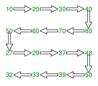 Print matrix in snake pattern - GeeksforGeeks