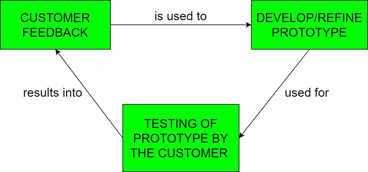 Software Engineering | Prototyping Model - GeeksforGeeks