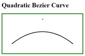 HTML | Canvas Draw Bezier Curve - GeeksforGeeks