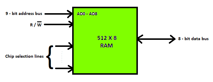 Different Types Of Ram Random Access Memory Geeksforgeeks