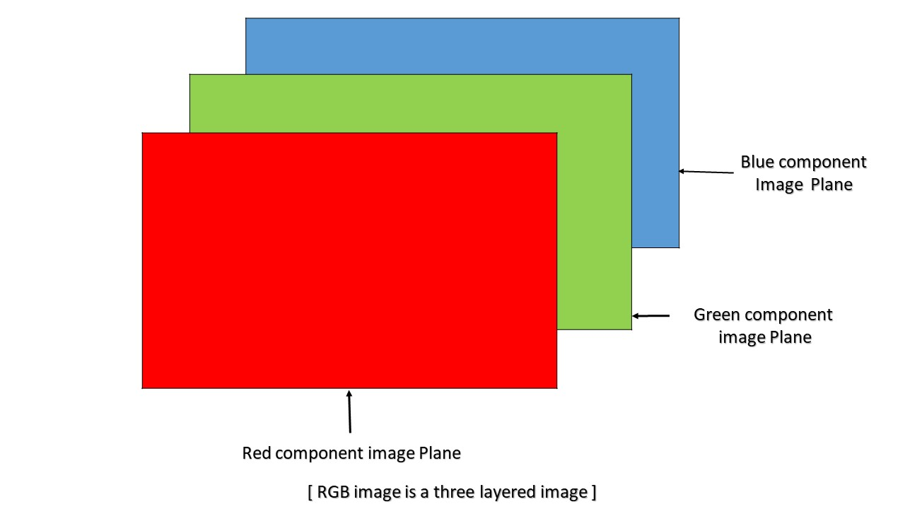 MATLAB   RGB image representation - GeeksforGeeks