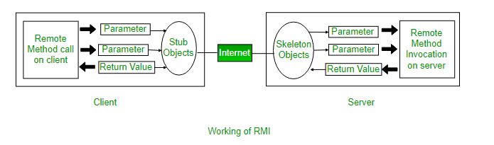 RMI in Java