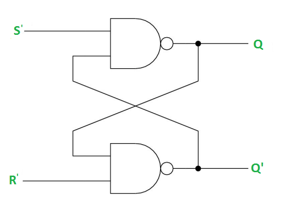 under normal conditions, both the input remains 0  the following is the rs  latch with nand gates: