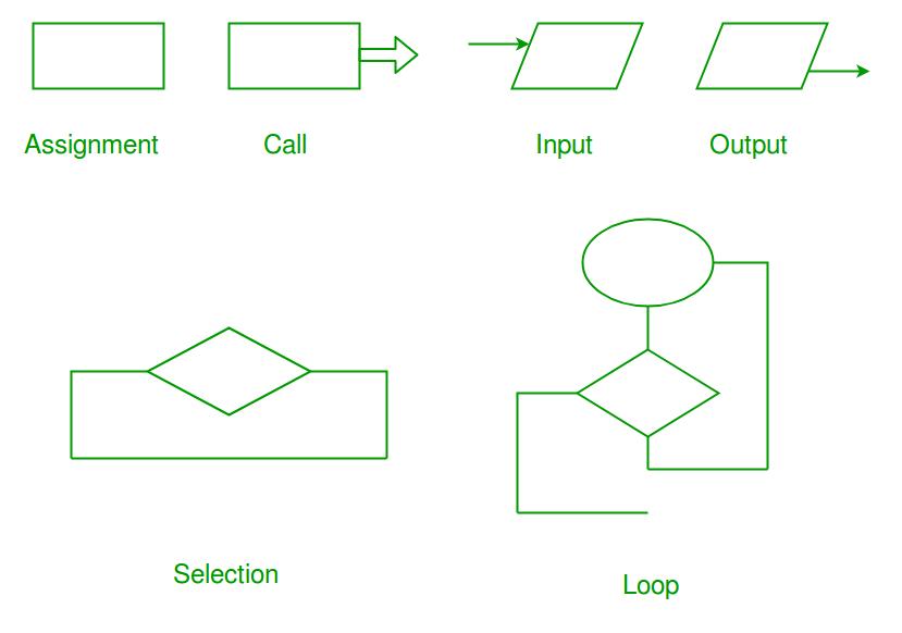 RAPTOR Tool - A Flowchart Interpreter - GeeksforGeeks